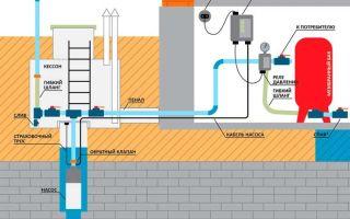Как правильно установить качественную систему водоснабжения в частном доме из скважины