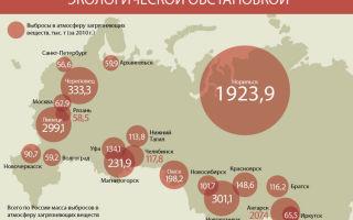 Красноярск — крупный город россии с экологической нестабильностью