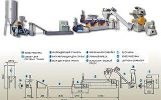 Оборудование для переработки пластиковых бутылок, и технология производства вторсырья