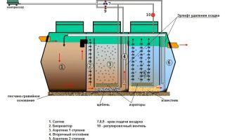 Компрессоры для септиков, параметры выбора и принцип работы