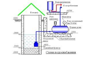 Водопровод на даче своими руками из колодца: правила обустройства системы