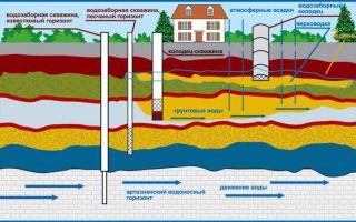 Выбор источника водоснабжения, сравнение колодцев и скважин