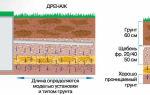 Дренаж участка на глинистых почвах. подробная инструкция