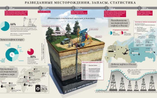 Образование и история обустройства ярегского месторождения нефти