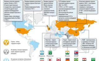 Страны имеющие ядерное оружие в современном мире