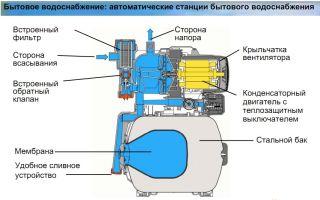 Насосная станция: принцип работы и устройство