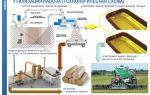 Методы переработки навоза