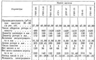 Особенности работы и параметры вакуумных машин