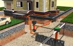 Ливневая канализация в частном доме своими руками — инструкция