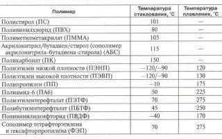 Характеристика, особенности и производство полиэтиленовых восков