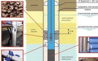 Как правильно установить обсадные трубы в скважину — подробное руководство