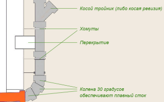 Фановый стояк — обеспечение качественной вентиляции канализации