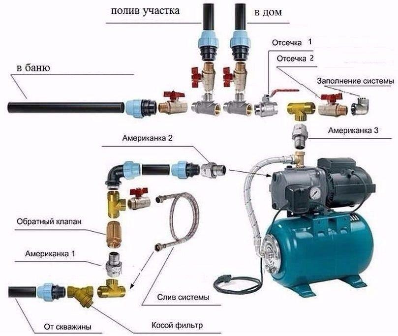 Эжектор для насосной станции - сборка и установка своими руками